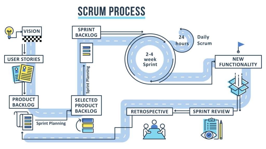 Scrum — методология разработки